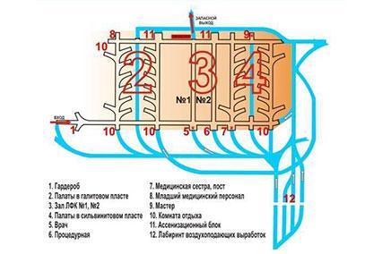 Санаторий Республиканская больница Спелеолечения,Схема подземного отделения